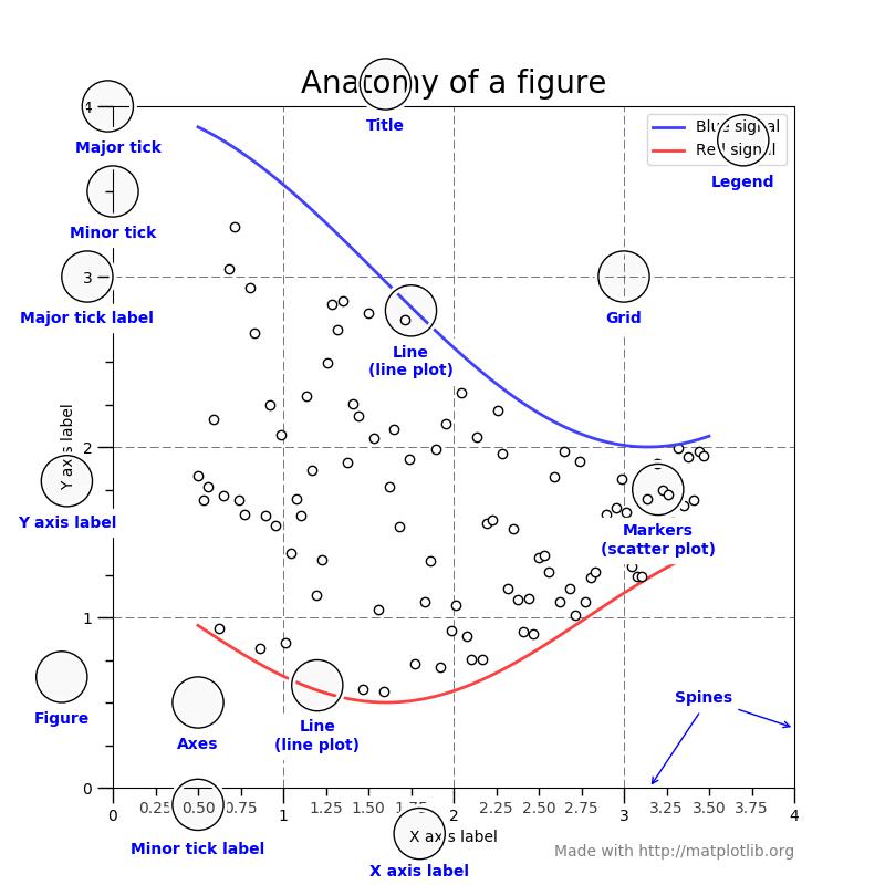 Making Figures in Python – ECS@UW